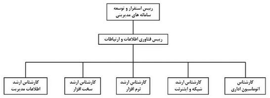 ict-chart