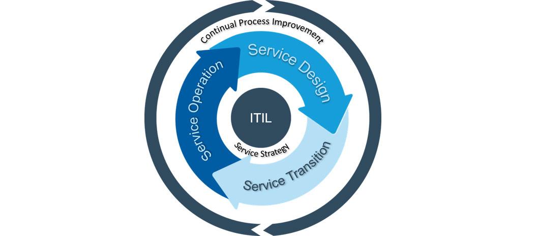 """""""مرکز تماس""""  در کجای ITIL  جای دارد؟"""